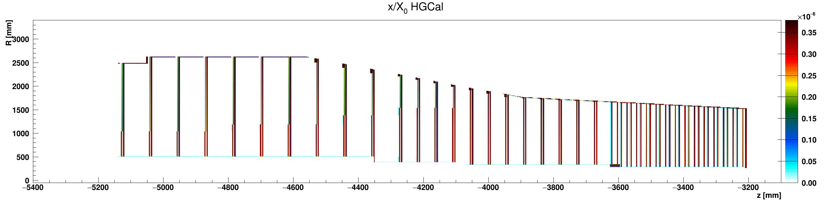 HGCal_x_vs_z_vs_RlocAir_ZminusZoom.png