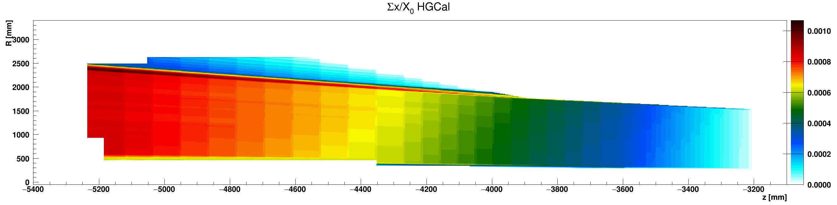 HGCal_x_vs_z_vs_RsumAir_ZminusZoom.png