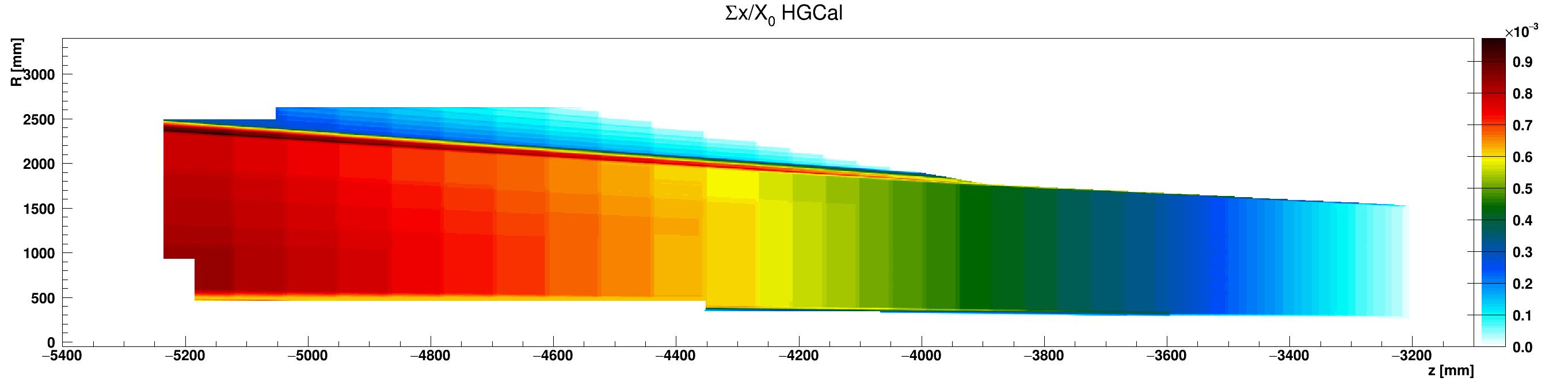 HGCal_x_vs_z_vs_RsumcosAir_ZminusZoom.png