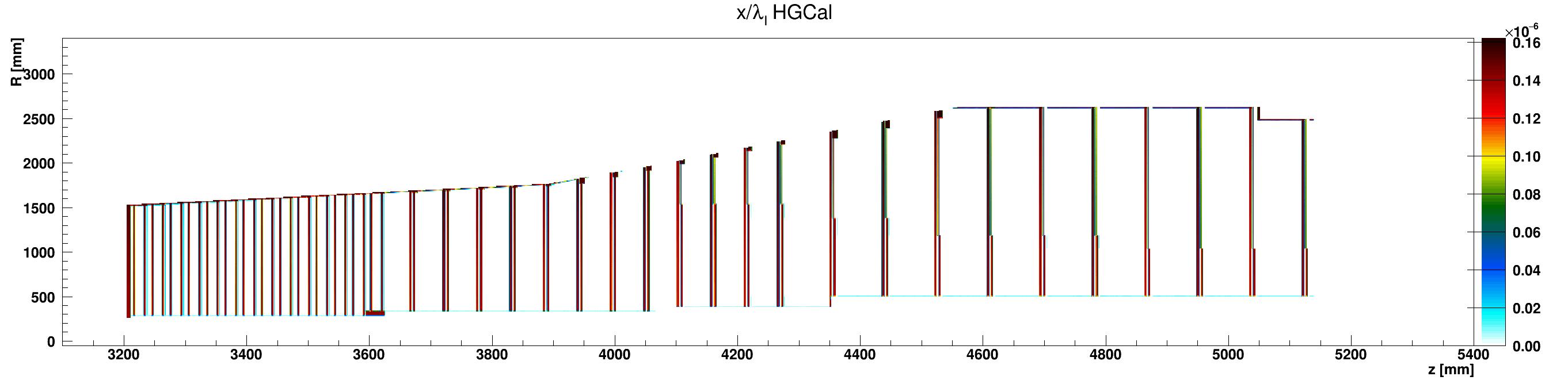 HGCal_l_vs_z_vs_RlocAir_ZplusZoom.png