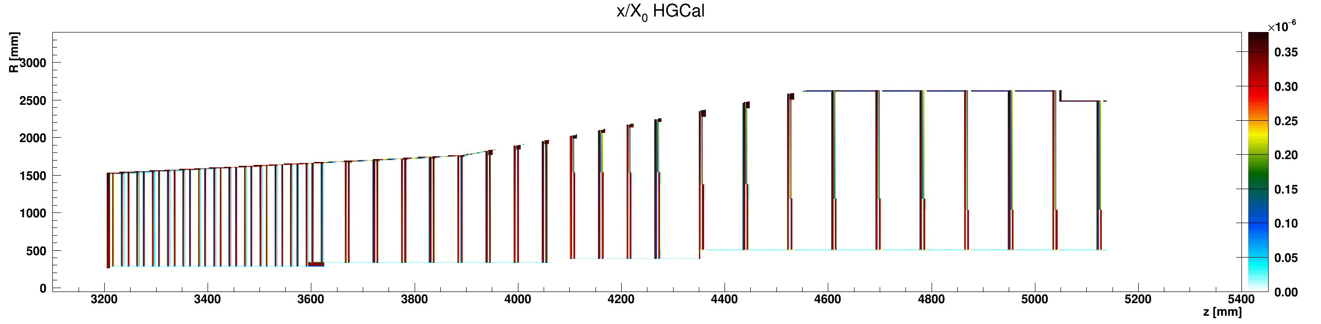 HGCal_x_vs_z_vs_RlocAir_ZplusZoom.png