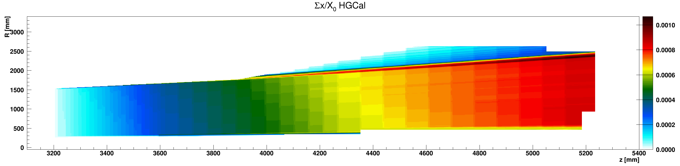 HGCal_x_vs_z_vs_RsumAir_ZplusZoom.png