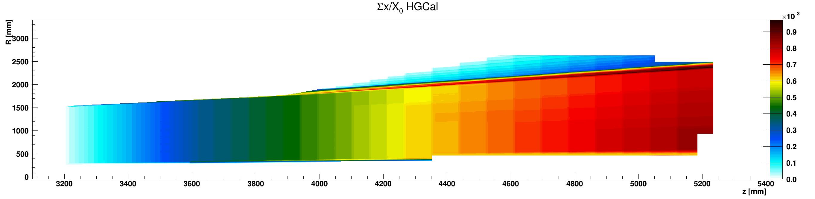 HGCal_x_vs_z_vs_RsumcosAir_ZplusZoom.png