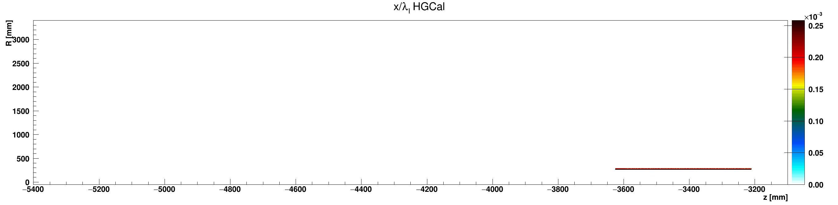 HGCal_l_vs_z_vs_RlocAluminium_ZminusZoom.png