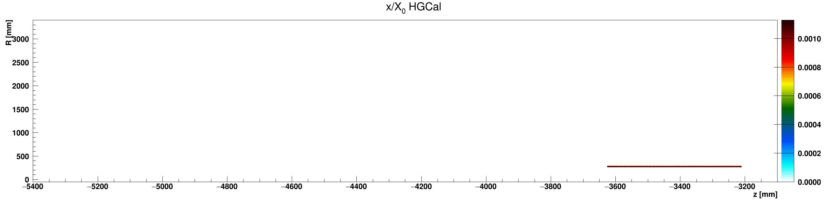 HGCal_x_vs_z_vs_RlocAluminium_ZminusZoom.png