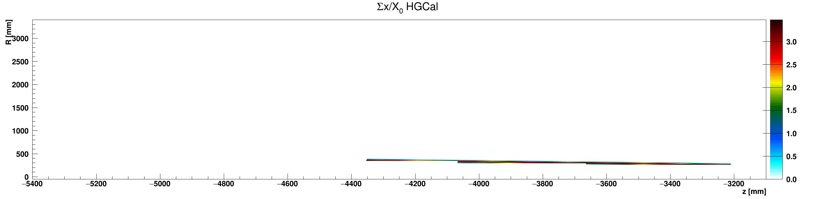 HGCal_x_vs_z_vs_RsumAluminium_ZminusZoom.png