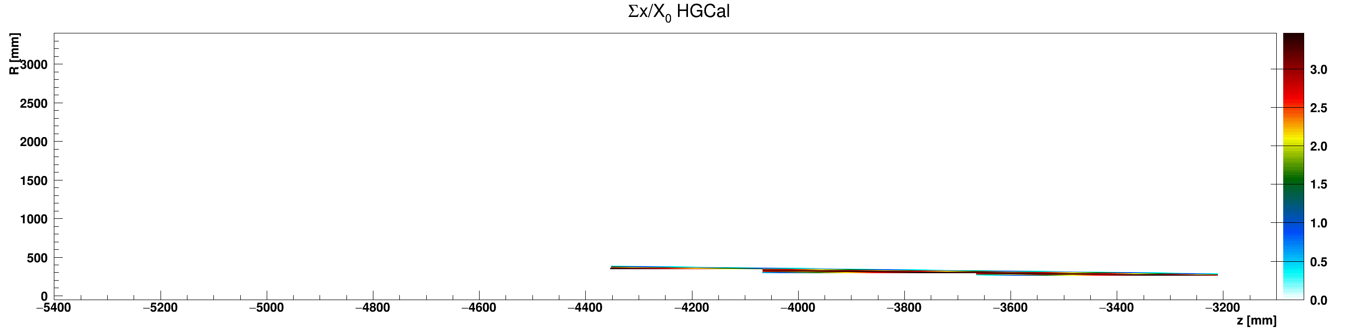 HGCal_x_vs_z_vs_RsumcosAluminium_ZminusZoom.png