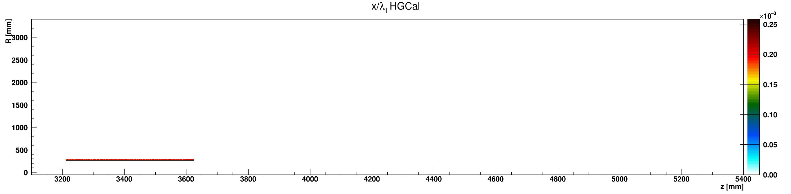 HGCal_l_vs_z_vs_RlocAluminium_ZplusZoom.png