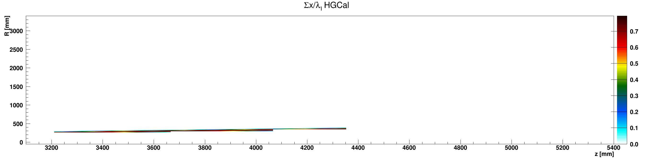 HGCal_l_vs_z_vs_RsumAluminium_ZplusZoom.png