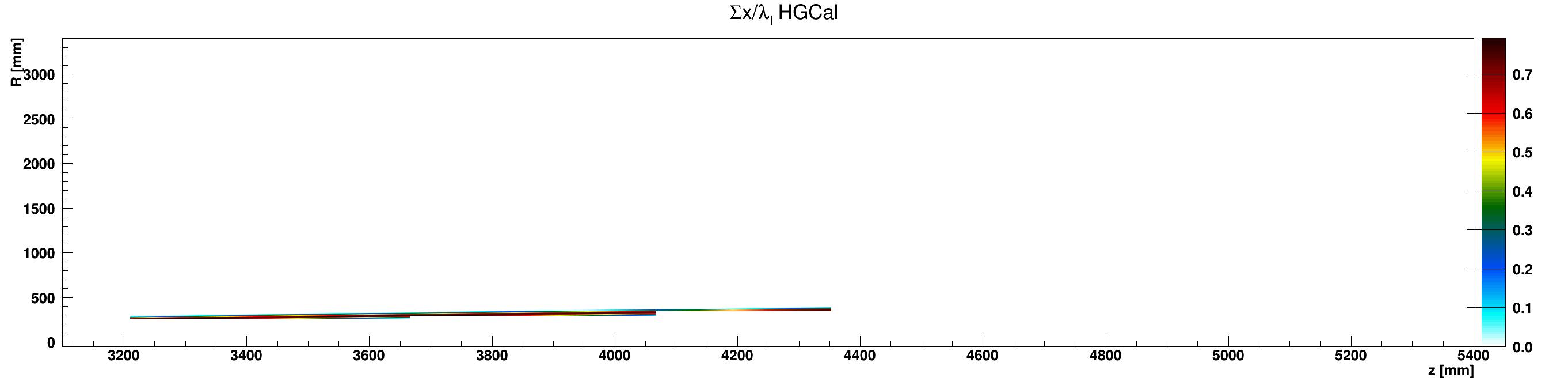 HGCal_l_vs_z_vs_RsumcosAluminium_ZplusZoom.png