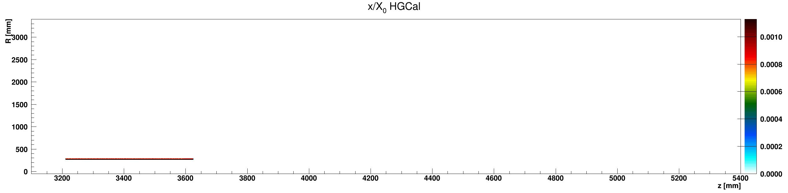 HGCal_x_vs_z_vs_RlocAluminium_ZplusZoom.png
