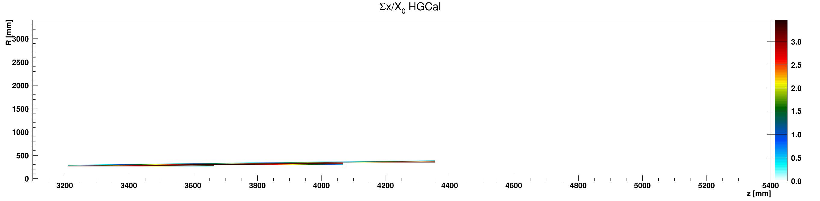 HGCal_x_vs_z_vs_RsumcosAluminium_ZplusZoom.png