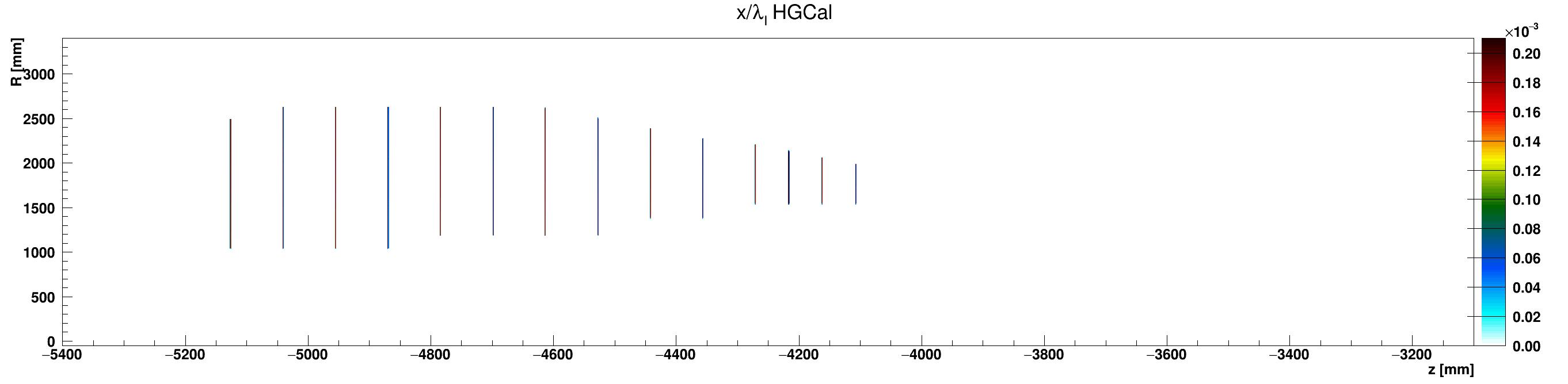 HGCal_l_vs_z_vs_RlocCables_ZminusZoom.png