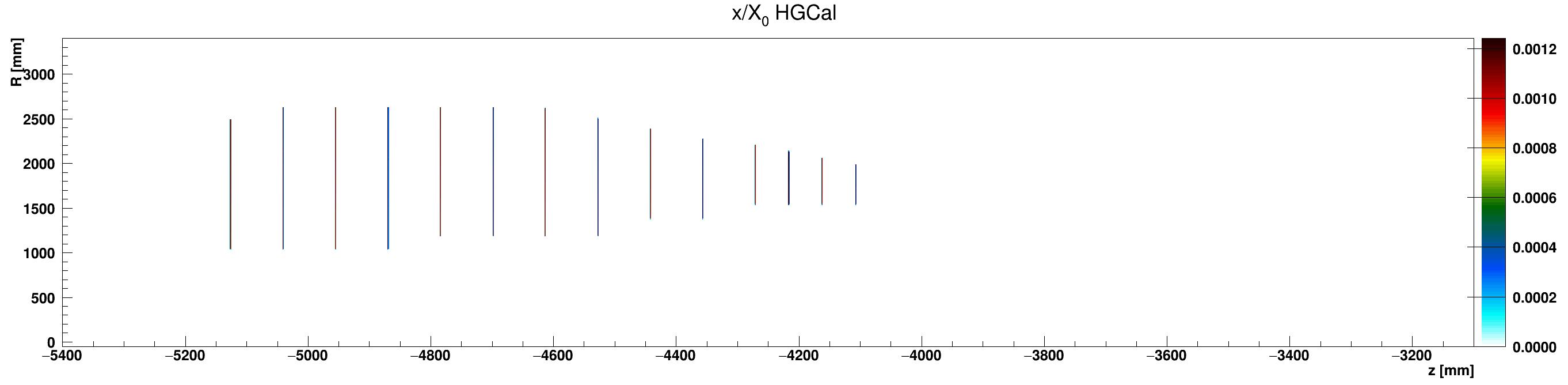 HGCal_x_vs_z_vs_RlocCables_ZminusZoom.png