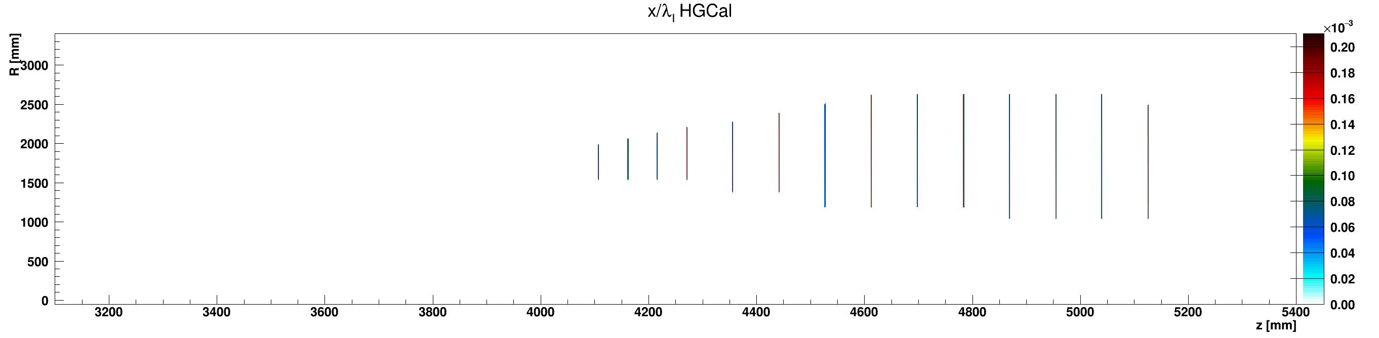 HGCal_l_vs_z_vs_RlocCables_ZplusZoom.png