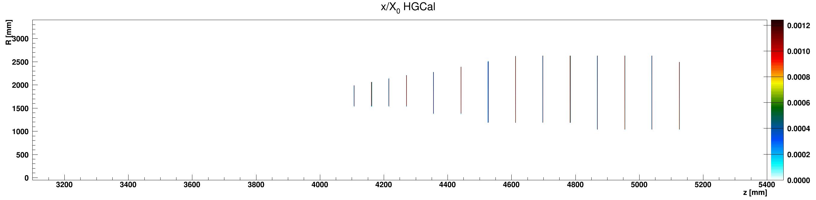HGCal_x_vs_z_vs_RlocCables_ZplusZoom.png