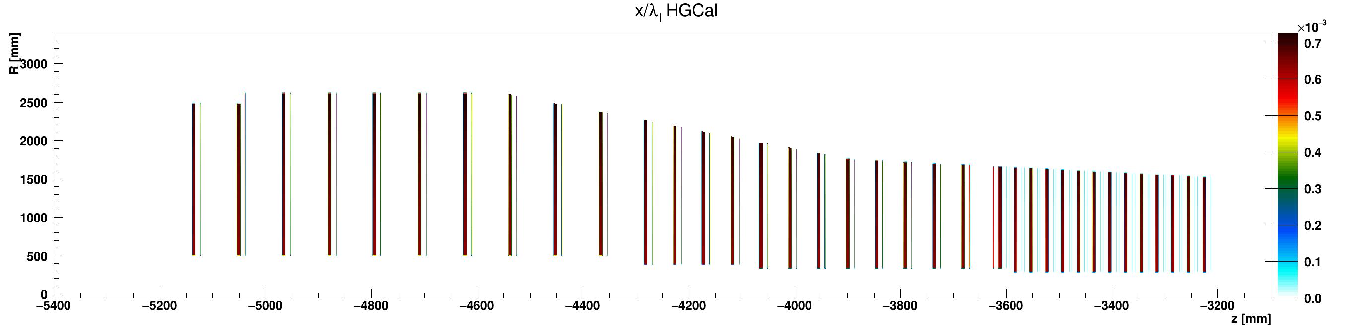 HGCal_l_vs_z_vs_RlocCopper_ZminusZoom.png