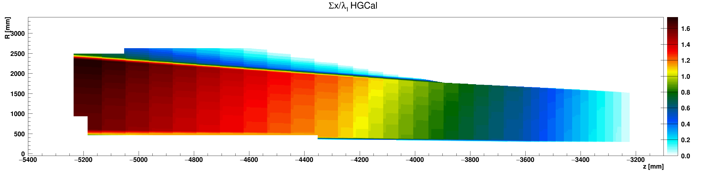 HGCal_l_vs_z_vs_RsumCopper_ZminusZoom.png
