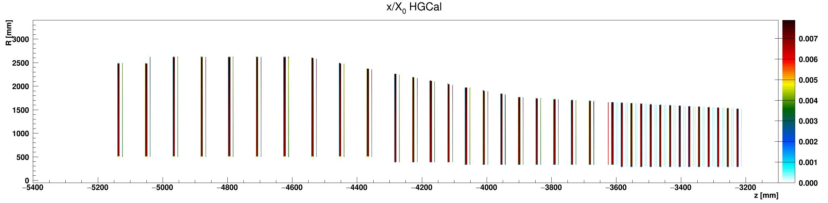 HGCal_x_vs_z_vs_RlocCopper_ZminusZoom.png