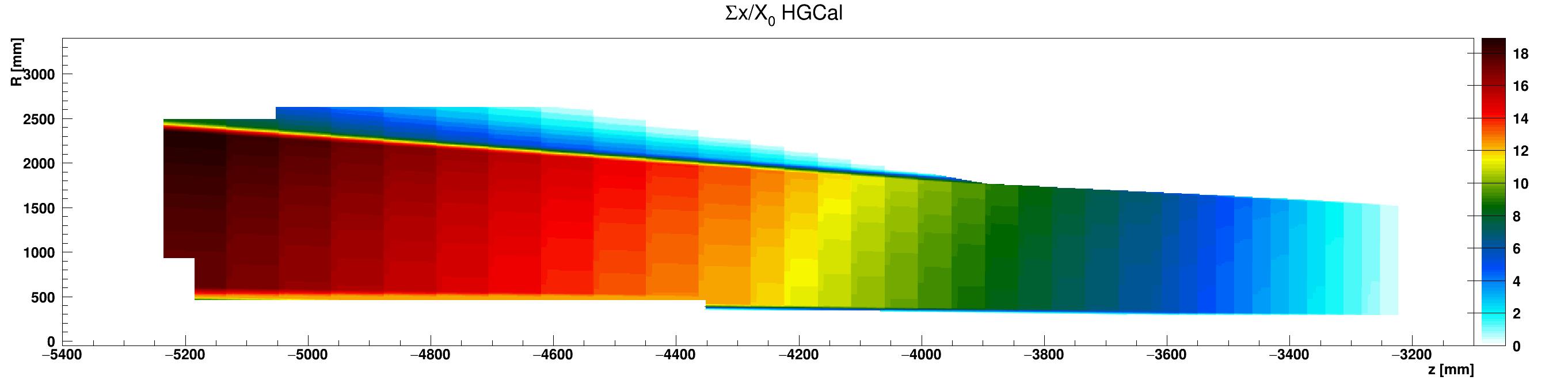 HGCal_x_vs_z_vs_RsumCopper_ZminusZoom.png
