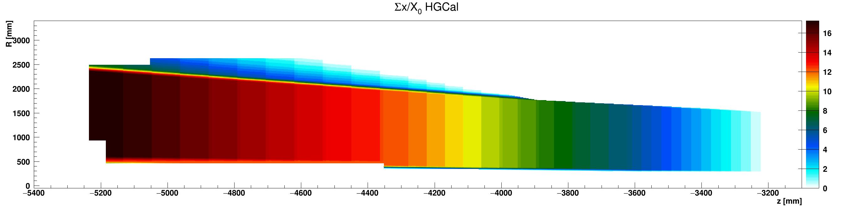 HGCal_x_vs_z_vs_RsumcosCopper_ZminusZoom.png