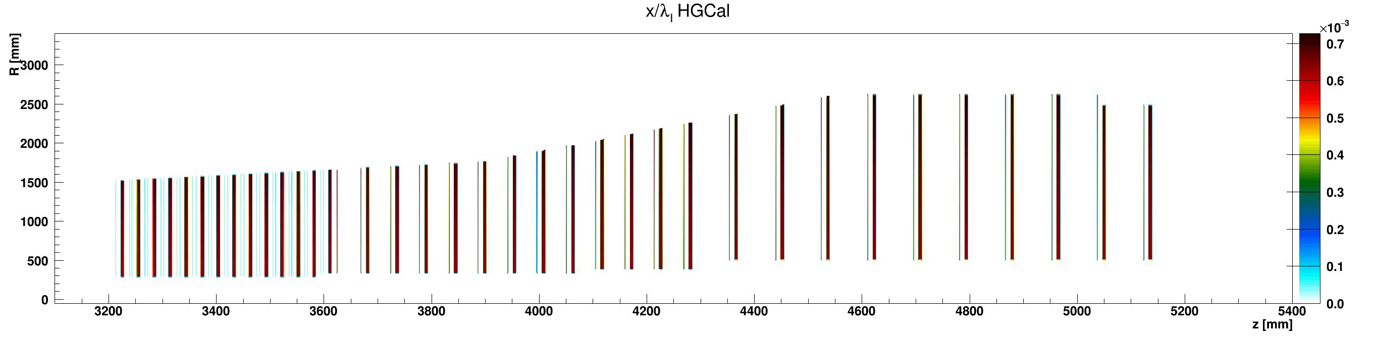 HGCal_l_vs_z_vs_RlocCopper_ZplusZoom.png