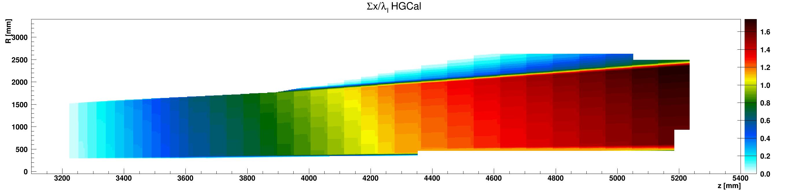 HGCal_l_vs_z_vs_RsumCopper_ZplusZoom.png