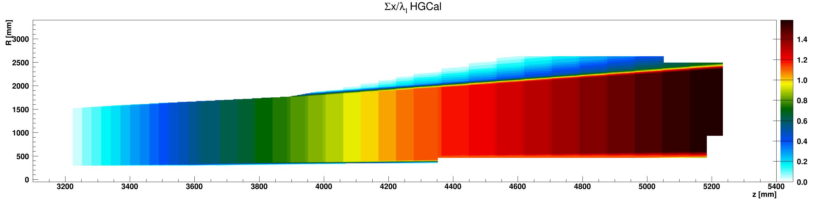 HGCal_l_vs_z_vs_RsumcosCopper_ZplusZoom.png