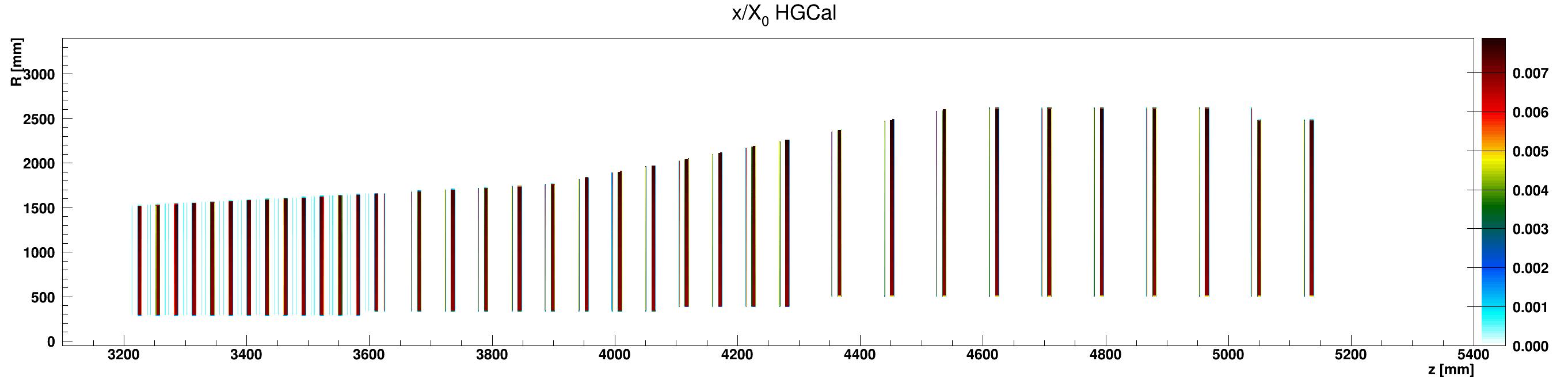 HGCal_x_vs_z_vs_RlocCopper_ZplusZoom.png