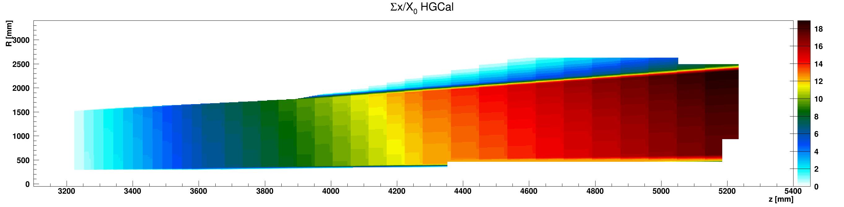 HGCal_x_vs_z_vs_RsumCopper_ZplusZoom.png
