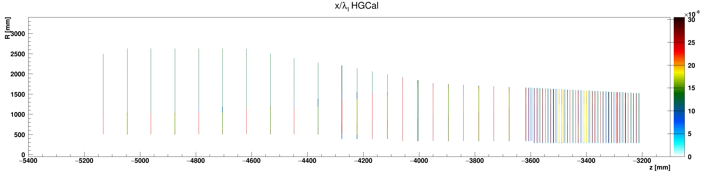 HGCal_l_vs_z_vs_RlocEpoxy_ZminusZoom.png
