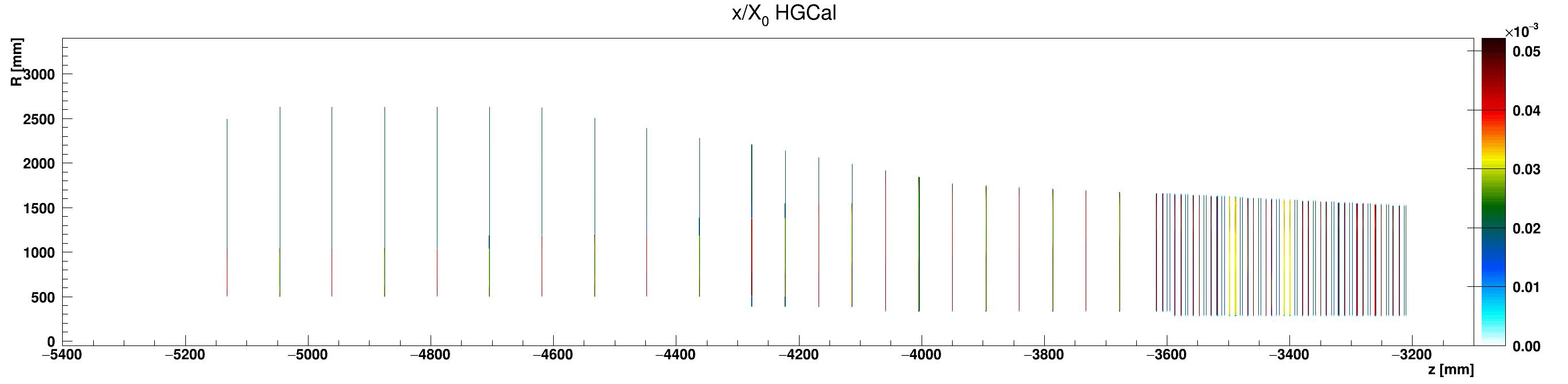 HGCal_x_vs_z_vs_RlocEpoxy_ZminusZoom.png