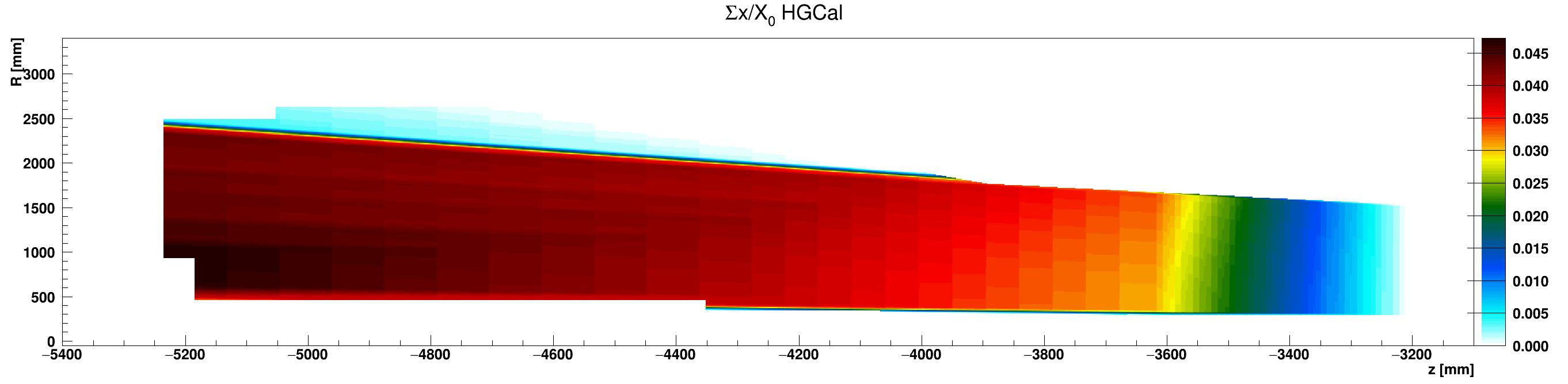 HGCal_x_vs_z_vs_RsumEpoxy_ZminusZoom.png