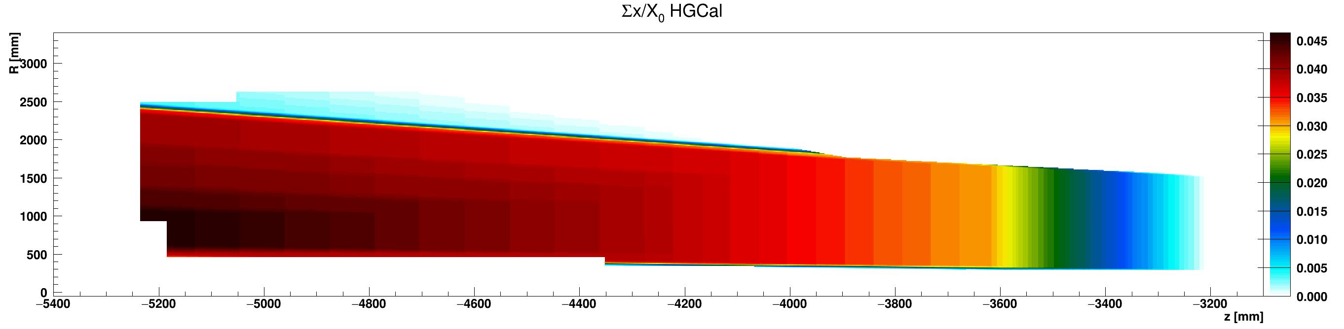 HGCal_x_vs_z_vs_RsumcosEpoxy_ZminusZoom.png