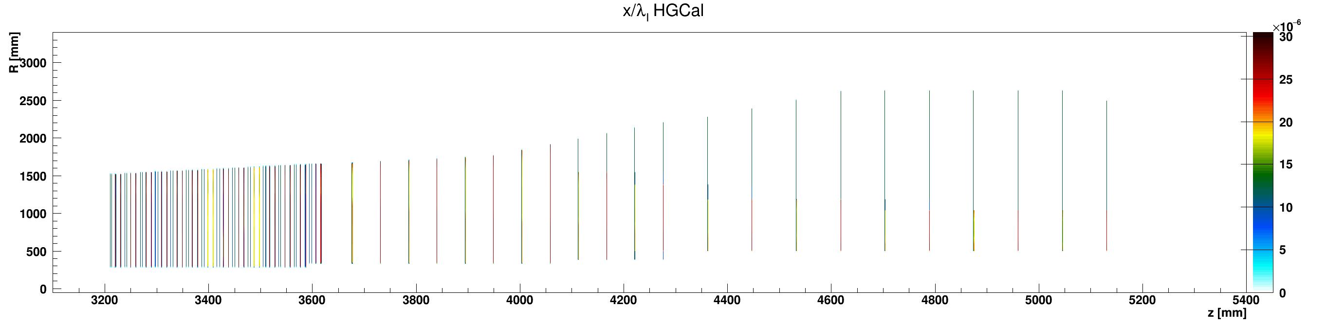 HGCal_l_vs_z_vs_RlocEpoxy_ZplusZoom.png