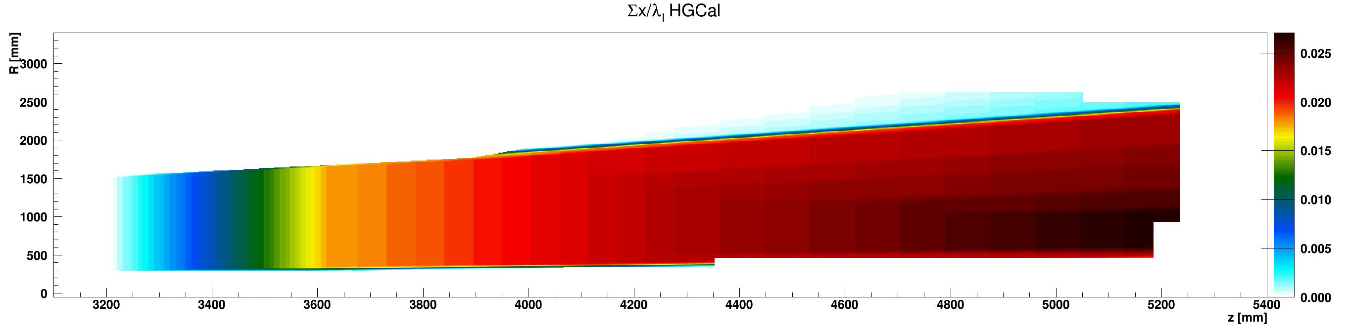 HGCal_l_vs_z_vs_RsumcosEpoxy_ZplusZoom.png