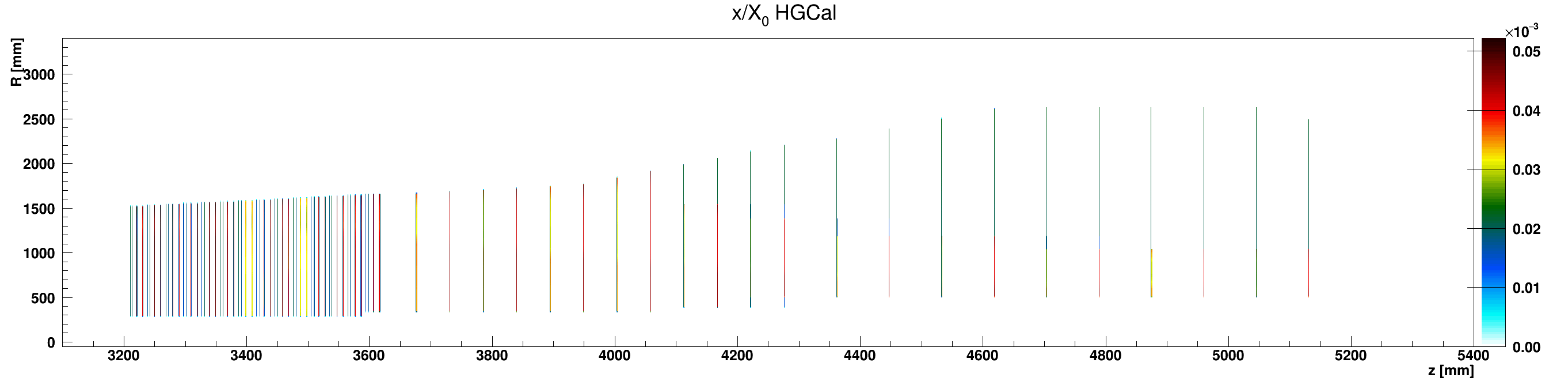 HGCal_x_vs_z_vs_RlocEpoxy_ZplusZoom.png