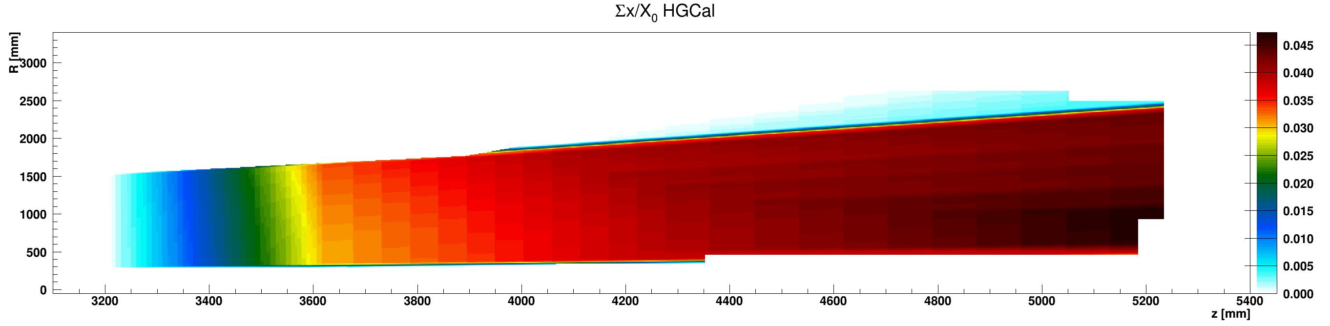 HGCal_x_vs_z_vs_RsumEpoxy_ZplusZoom.png