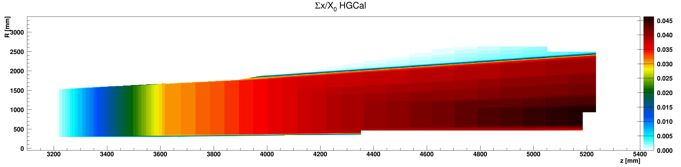 HGCal_x_vs_z_vs_RsumcosEpoxy_ZplusZoom.png