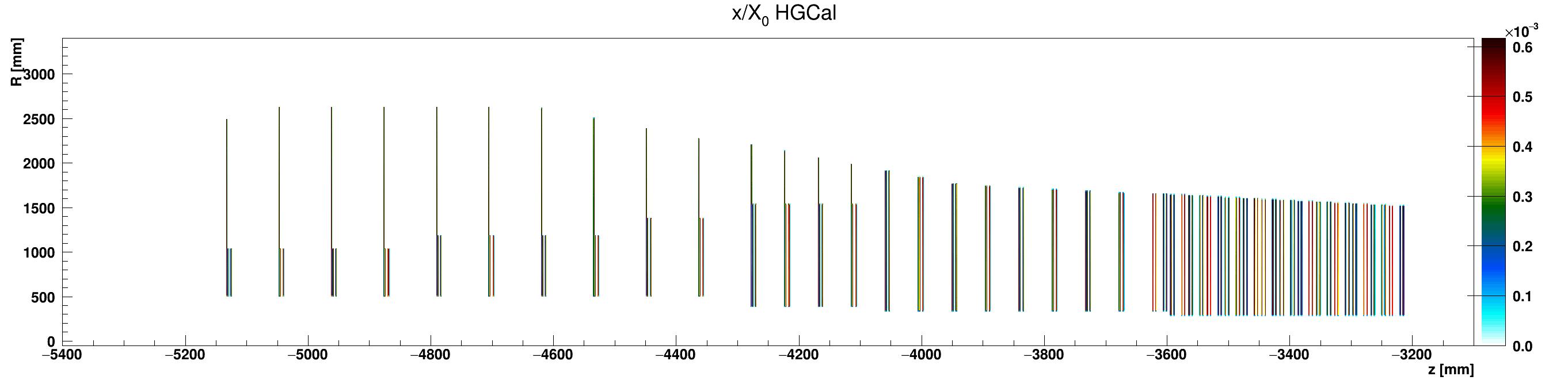 HGCal_x_vs_z_vs_RlocHGC_G10-FR4_ZminusZoom.png