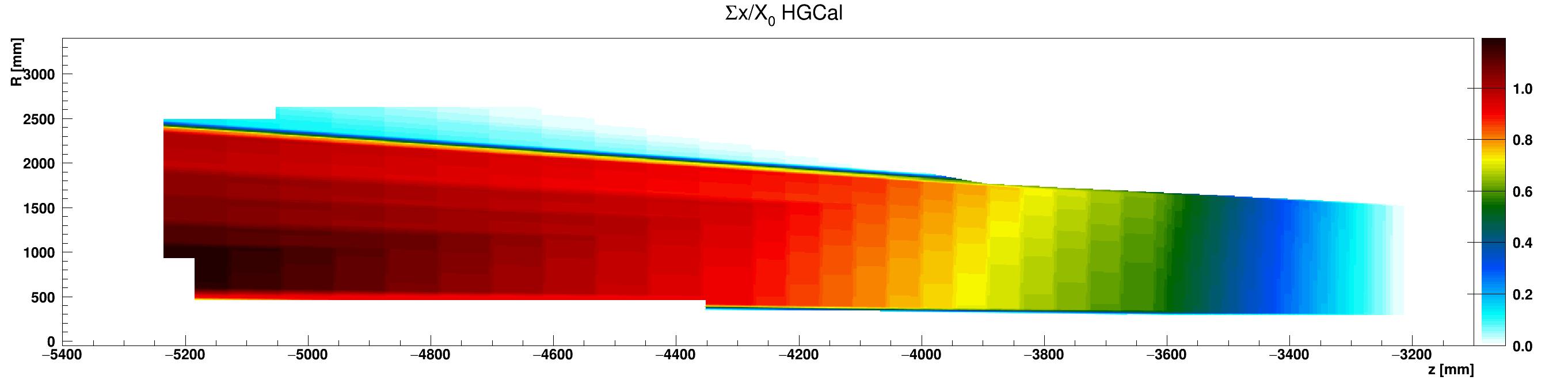 HGCal_x_vs_z_vs_RsumHGC_G10-FR4_ZminusZoom.png