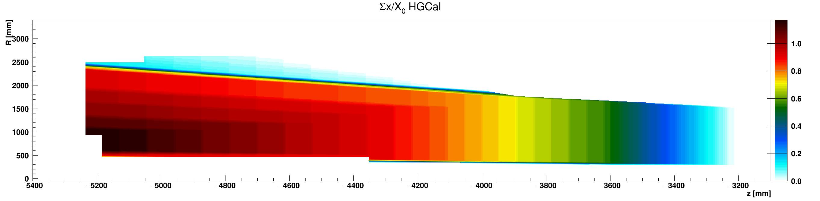 HGCal_x_vs_z_vs_RsumcosHGC_G10-FR4_ZminusZoom.png