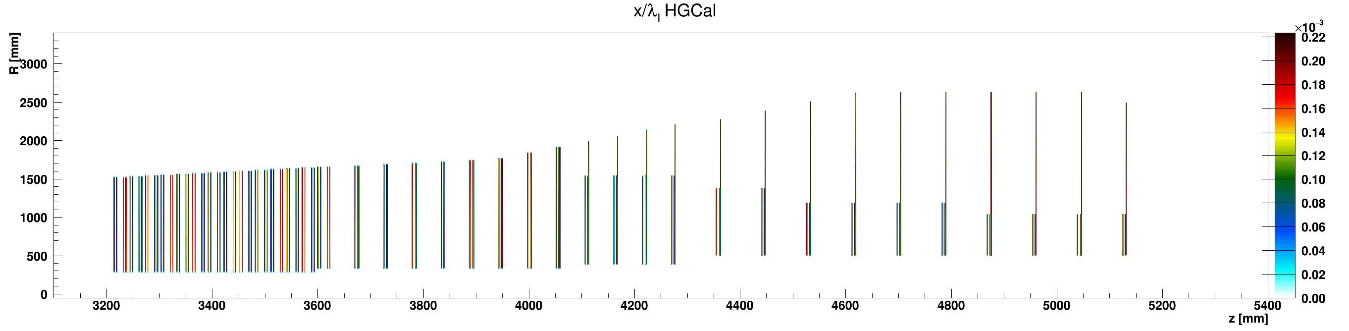 HGCal_l_vs_z_vs_RlocHGC_G10-FR4_ZplusZoom.png