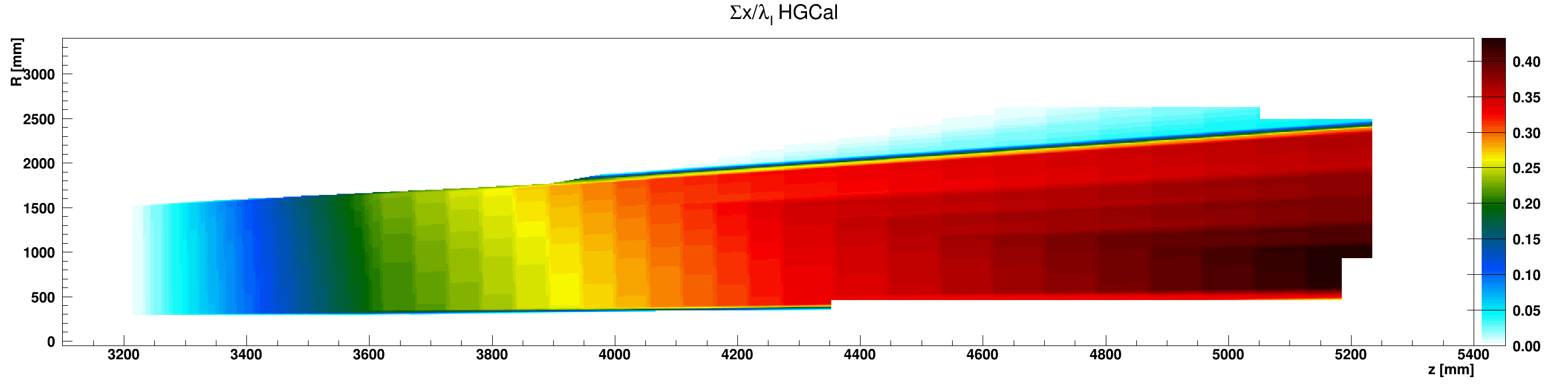 HGCal_l_vs_z_vs_RsumHGC_G10-FR4_ZplusZoom.png
