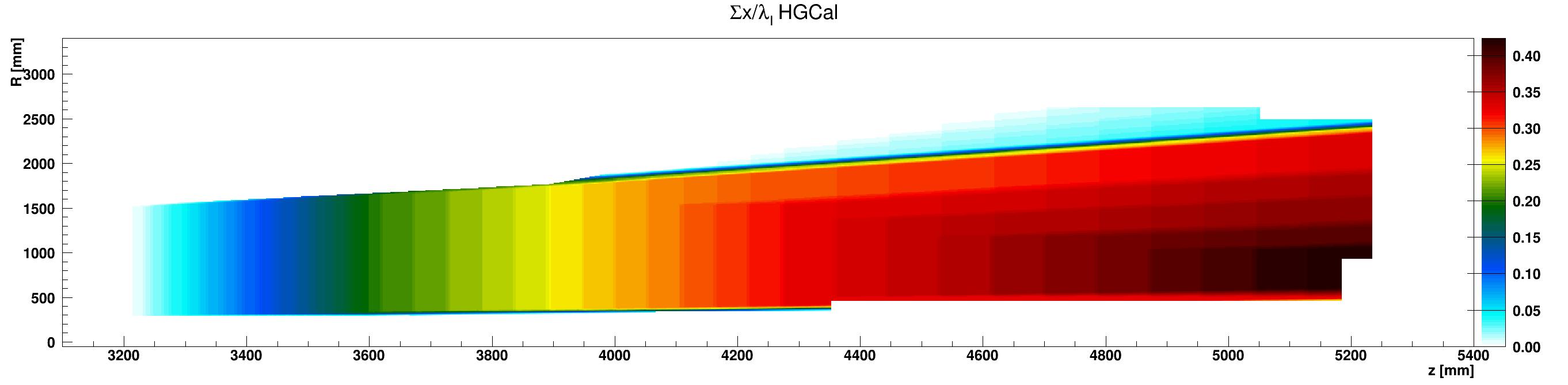 HGCal_l_vs_z_vs_RsumcosHGC_G10-FR4_ZplusZoom.png