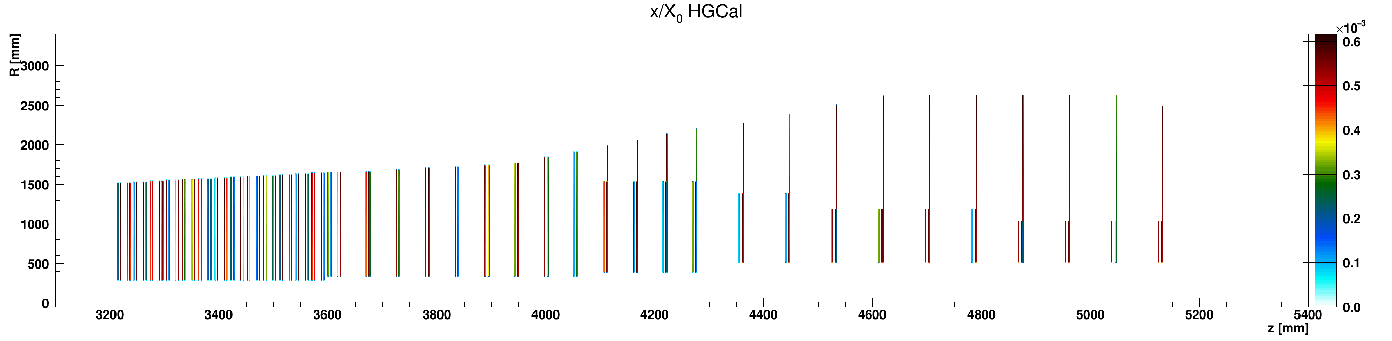 HGCal_x_vs_z_vs_RlocHGC_G10-FR4_ZplusZoom.png