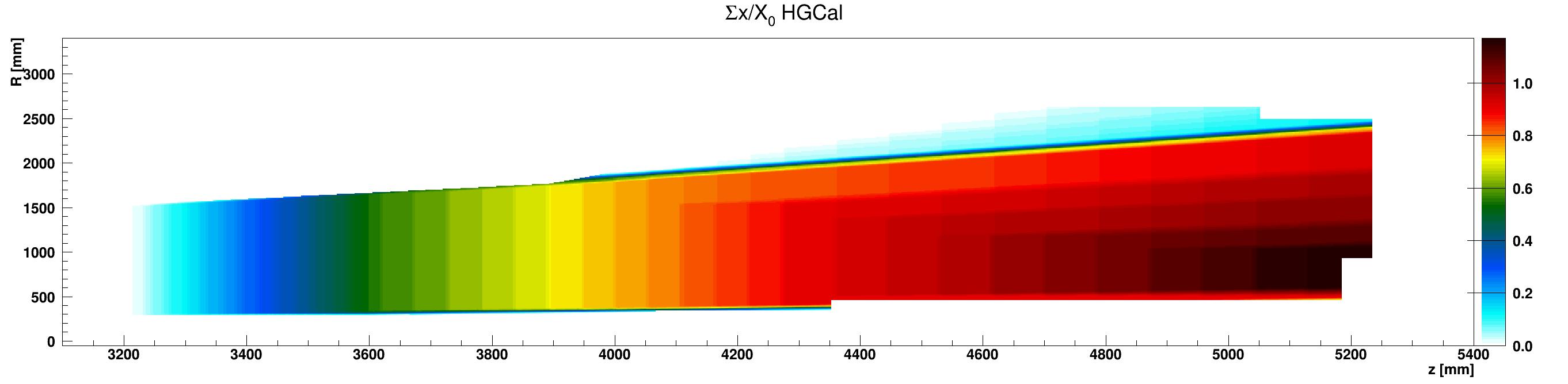 HGCal_x_vs_z_vs_RsumcosHGC_G10-FR4_ZplusZoom.png