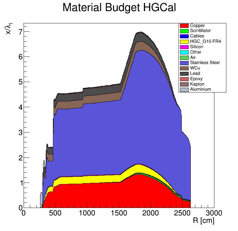 HGCal_l_vs_R.png