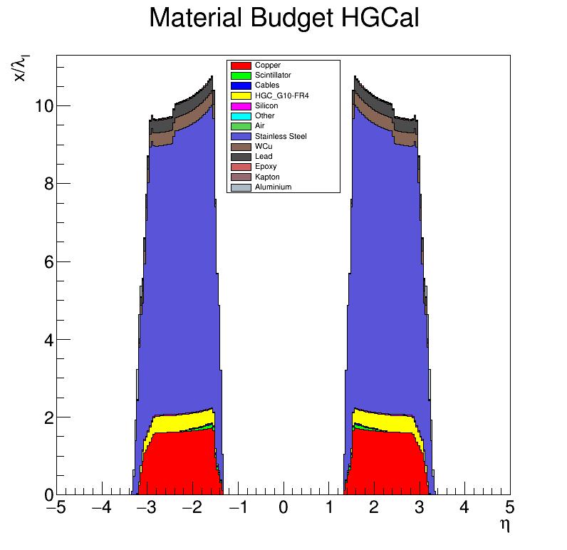 HGCal_l_vs_eta.png