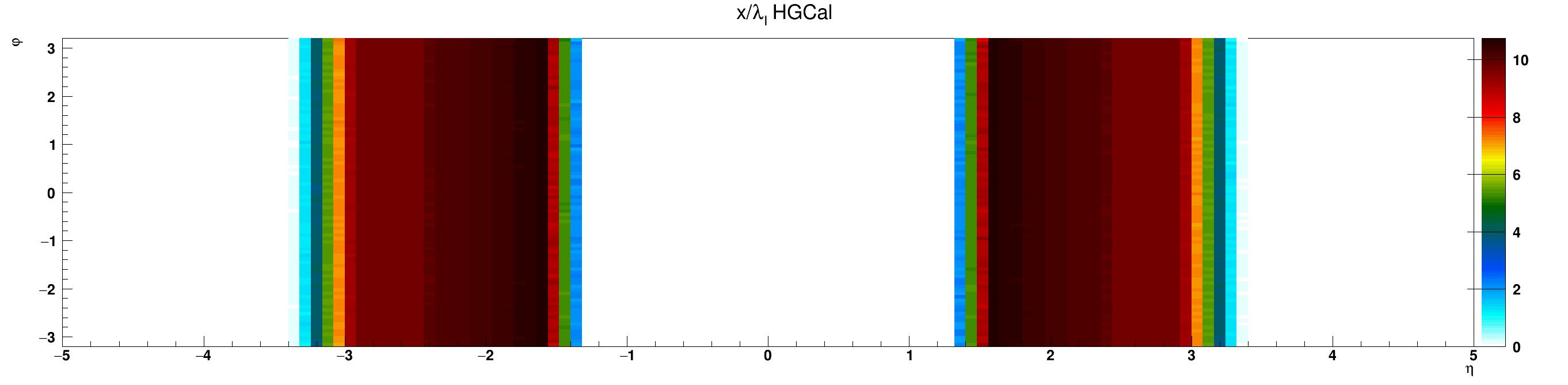 HGCal_l_vs_eta_vs_phi.png